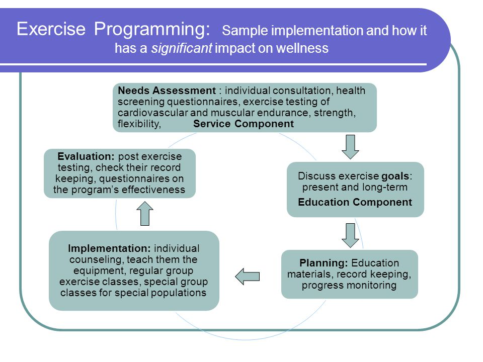 Exercise Programming: Sample implementation and how it has a significant impact on wellness