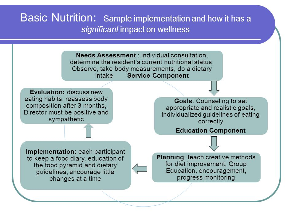 Basic Nutrition: Sample implementation and how it has a significant impact on wellness