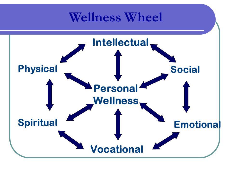 Wellness Wheel Intellectual Personal Wellness Vocational Physical