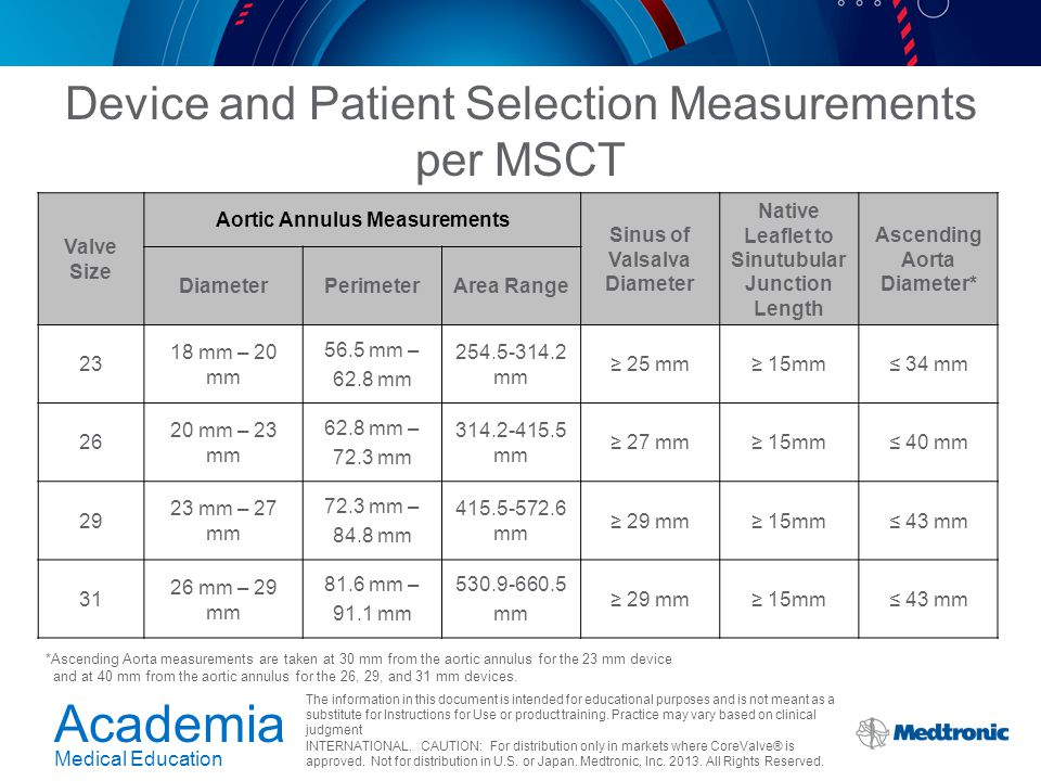 Device and Patient Selection Measurements per MSCT
