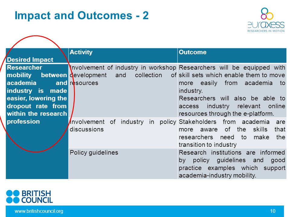 Impact and Outcomes - 2 Desired Impact Activity Outcome