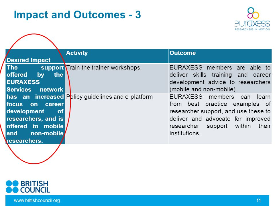 Impact and Outcomes - 3 Desired Impact Activity Outcome
