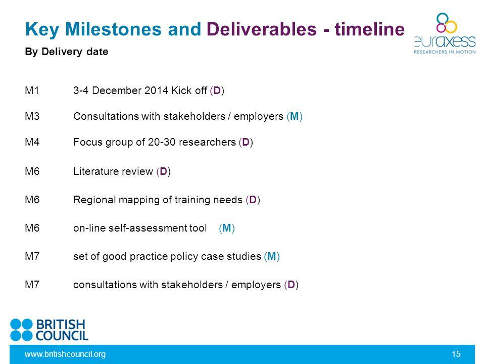 Key Milestones and Deliverables - timeline