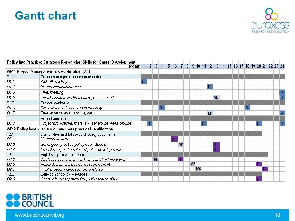 Gantt chart www.britishcouncil.org