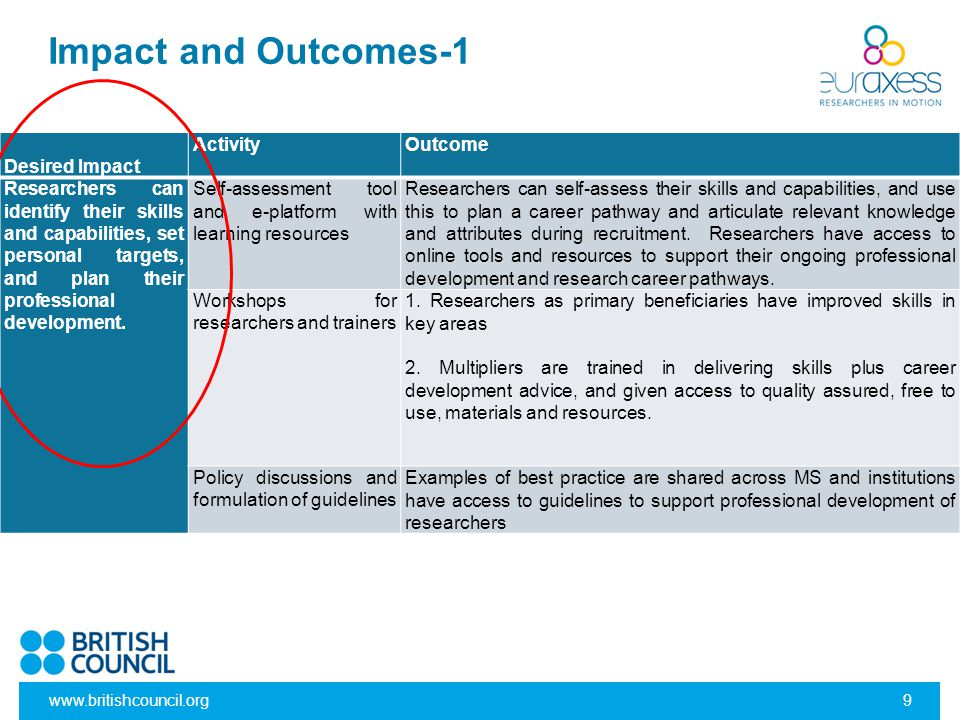 Impact and Outcomes-1 Desired Impact Activity Outcome