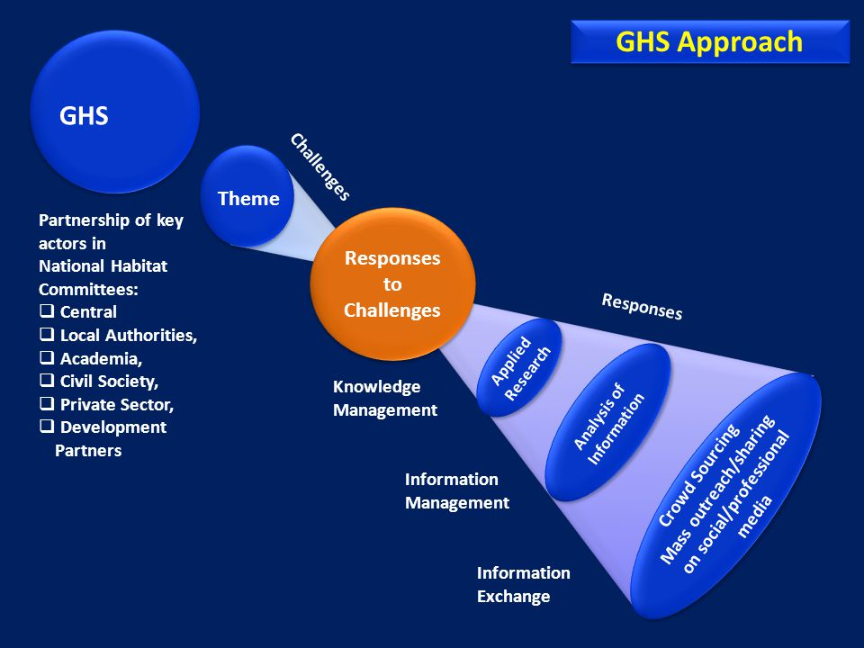 GHS Approach GHS Theme Responses to Challenges Challenges