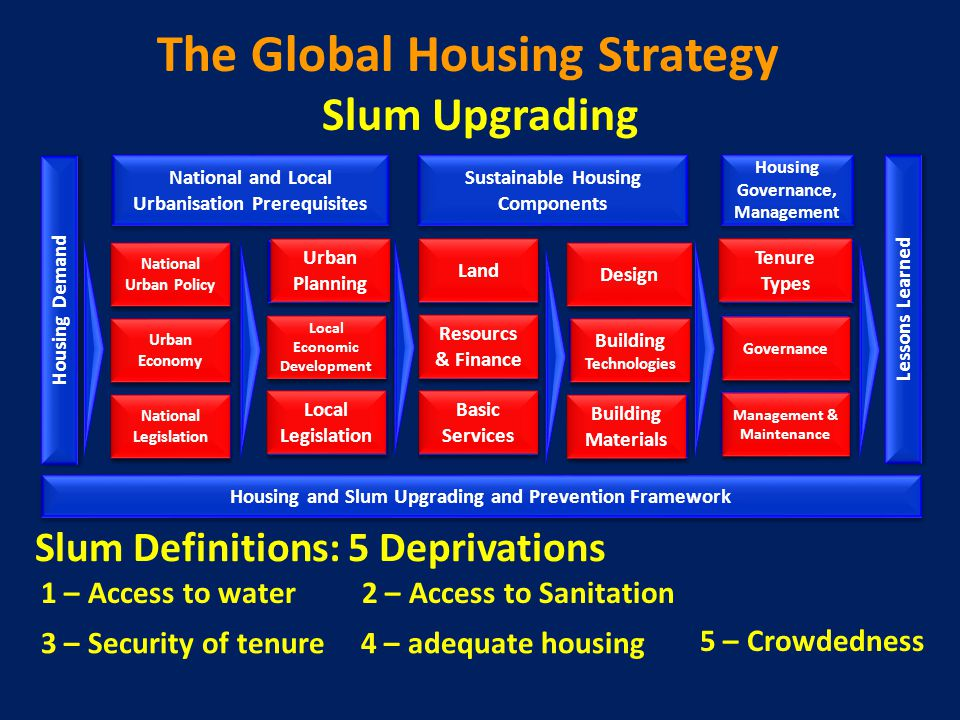 The Global Housing Strategy