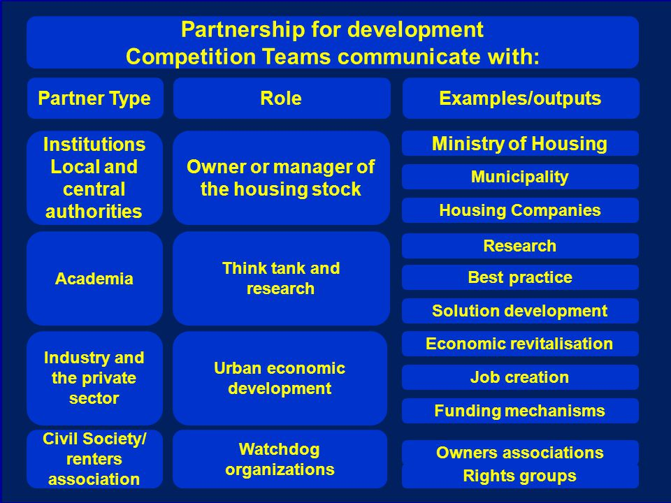 Partnership for development Competition Teams communicate with: