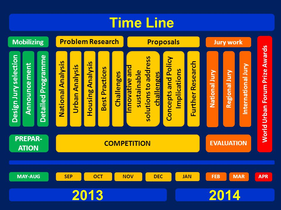 Time Line 2013 2014 Problem Research Proposals