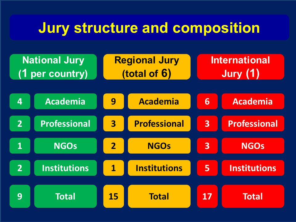 Jury structure and composition