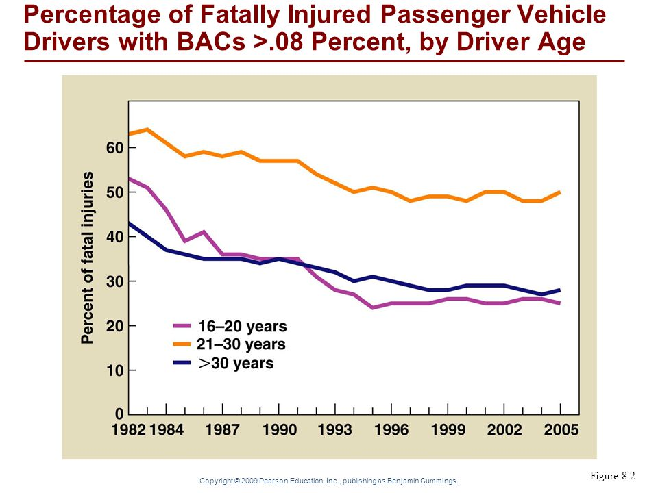 Percentage of Fatally Injured Passenger Vehicle Drivers with BACs >