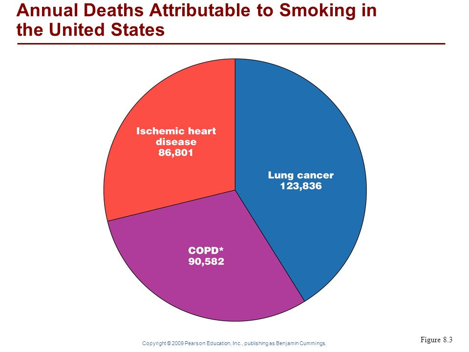 Annual Deaths Attributable to Smoking in the United States