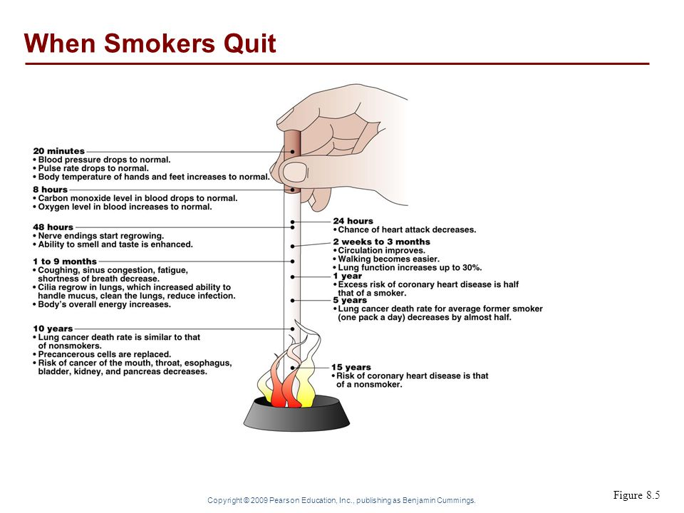 When Smokers Quit Figure 8.5