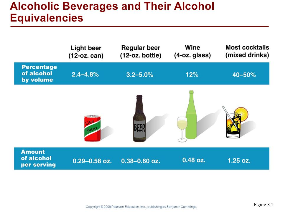 Alcoholic Beverages and Their Alcohol Equivalencies