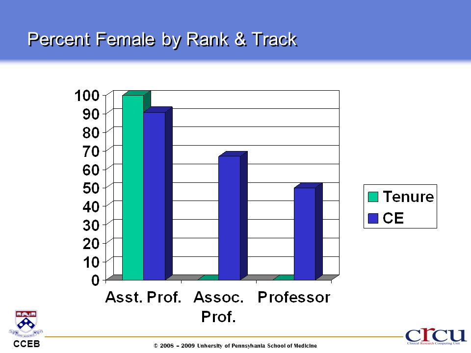 Percent Female by Rank & Track