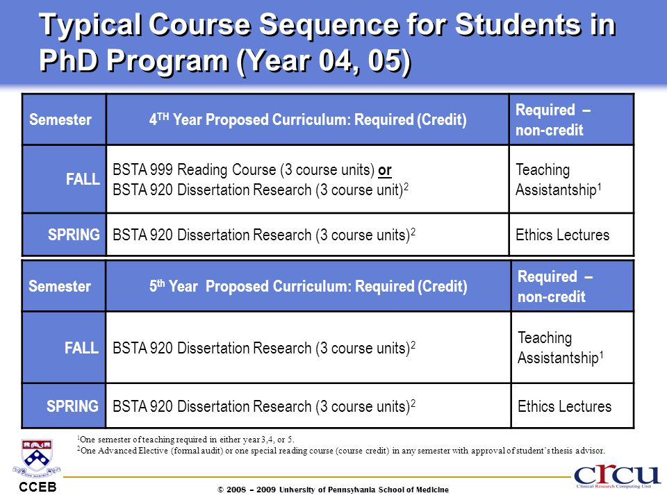 Typical Course Sequence for Students in PhD Program (Year 04, 05)