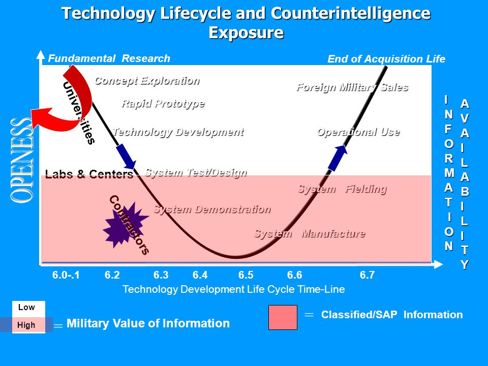 OPENESS Technology Lifecycle and Counterintelligence Exposure = =