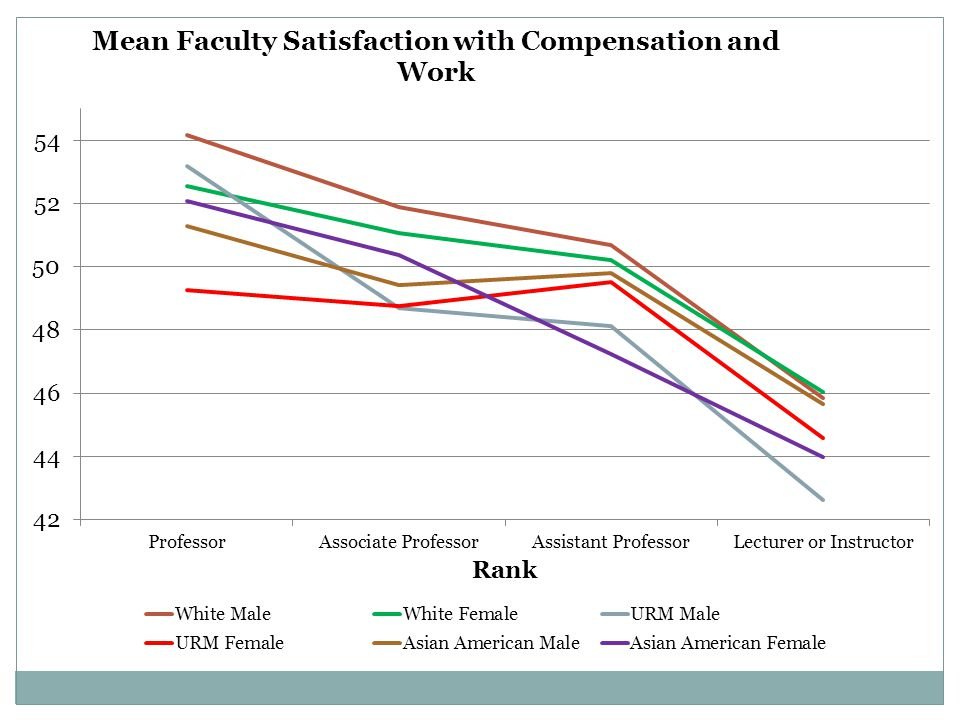 Mean satisfaction with compensation is measured by responses to the following items: Salary, retirement benefits, opportunity for scholarly pursuits, teaching load, job security, and prospects for career advancement.
