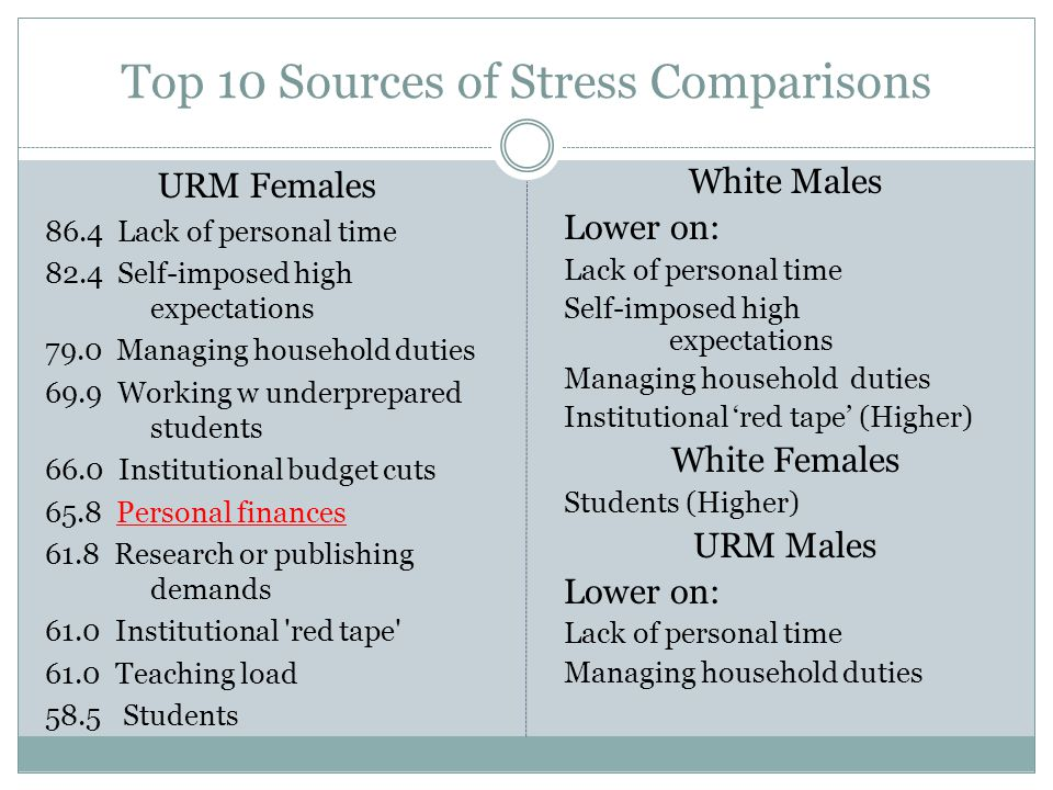 Top 10 Sources of Stress Comparisons