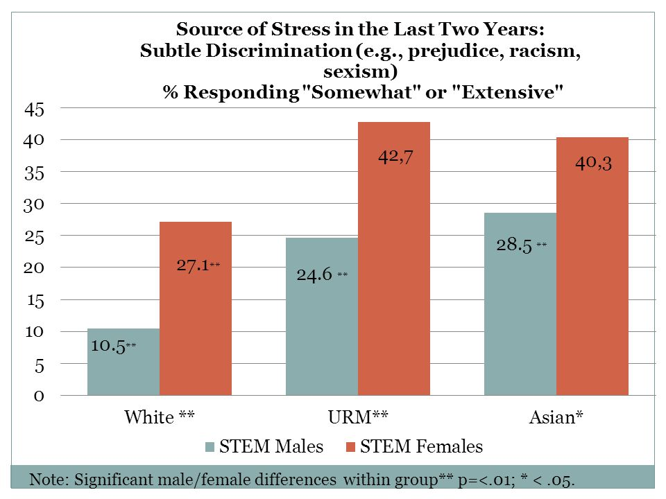 Women of color are significantly more likely to report stress in the last two years related to subtle discrimination than either male or female faculty in STEM. Note Asian women are as likely to report this source of stress as URM women, there are no statistical differences between those groups.