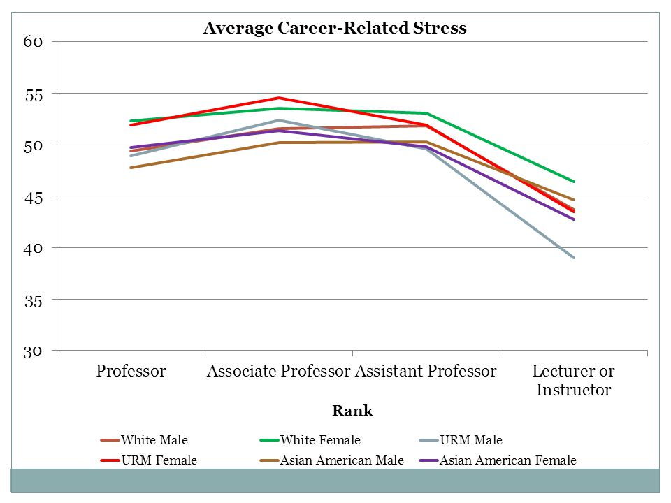 The average amount of stress faculty experience related to their career.