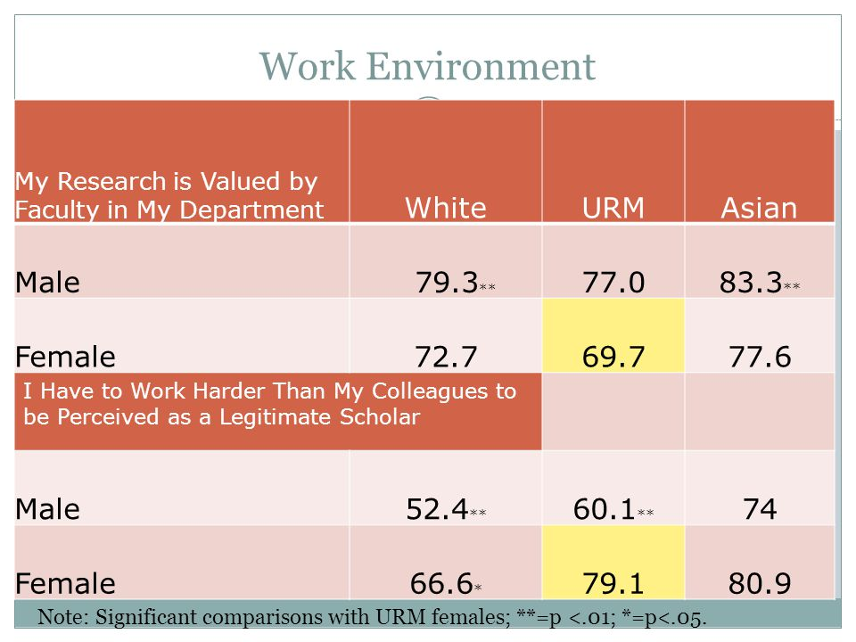 Work Environment White URM Asian Male 79.3** 77.0 83.3** Female 72.7