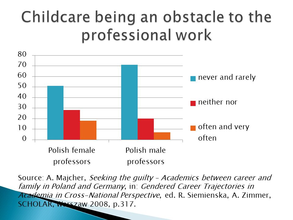 Childcare being an obstacle to the professional work