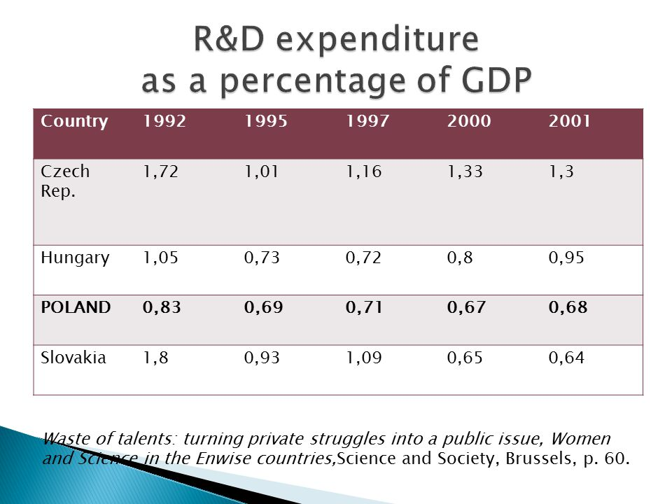 R&D expenditure as a percentage of GDP