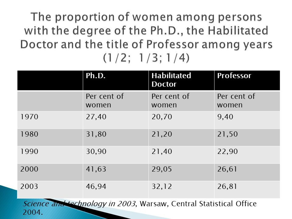 The proportion of women among persons with the degree of the Ph. D
