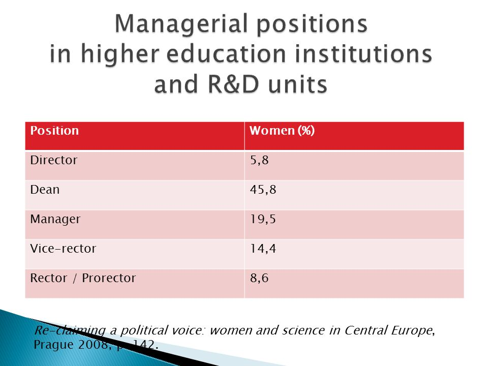 Managerial positions in higher education institutions and R&D units