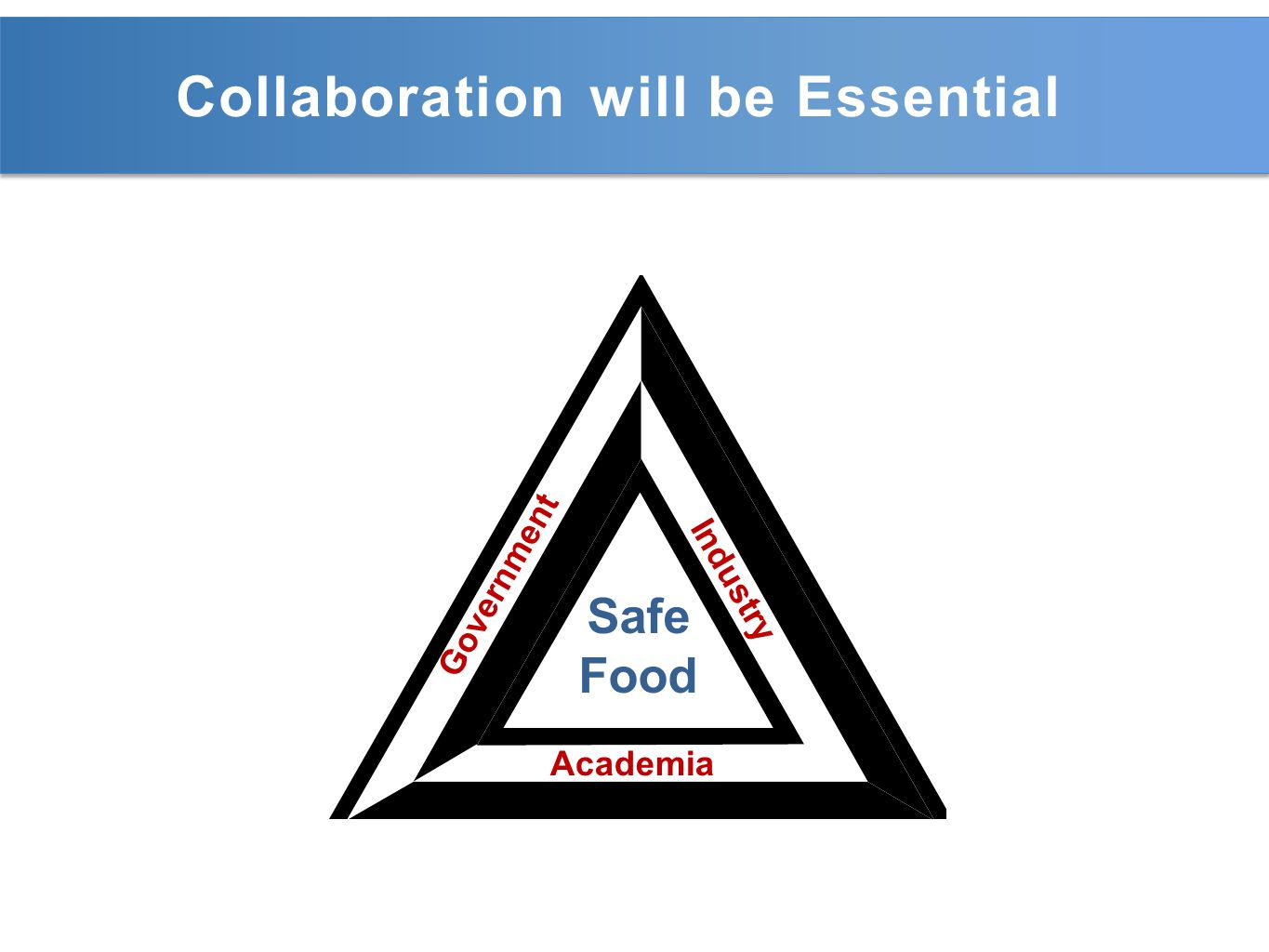 Collaboration will be Essential