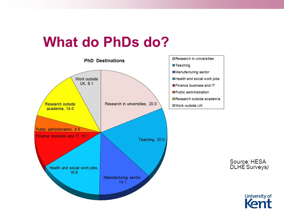 What do PhDs do Source: HESA DLHE Surveys)