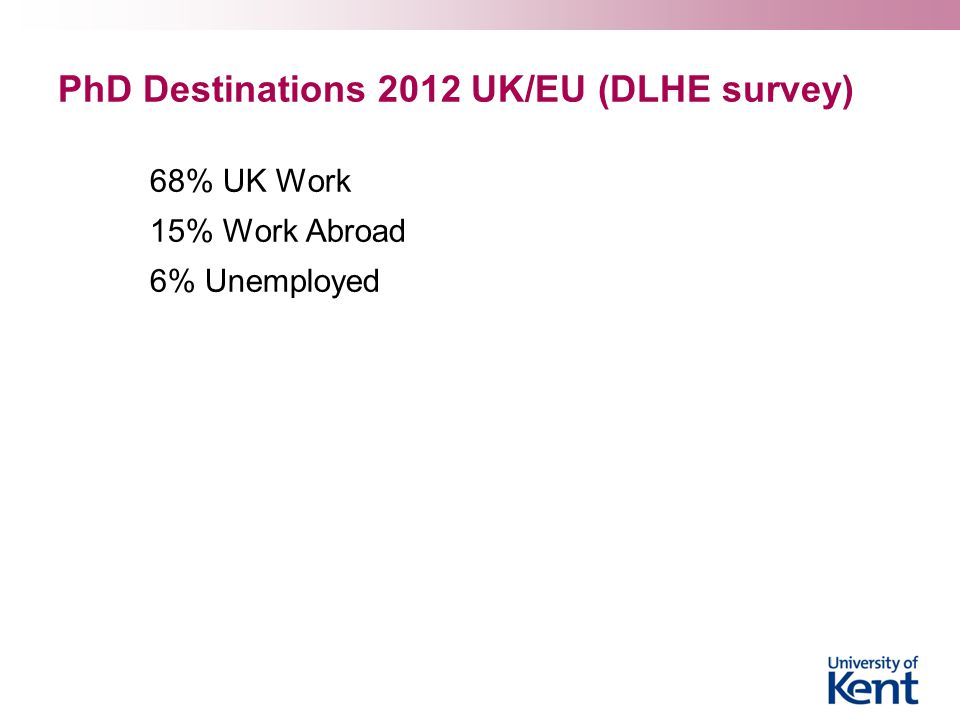 PhD Destinations 2012 UK/EU (DLHE survey)