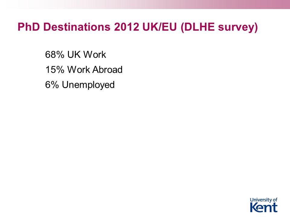 PhD Destinations 2012 UK/EU (DLHE survey)