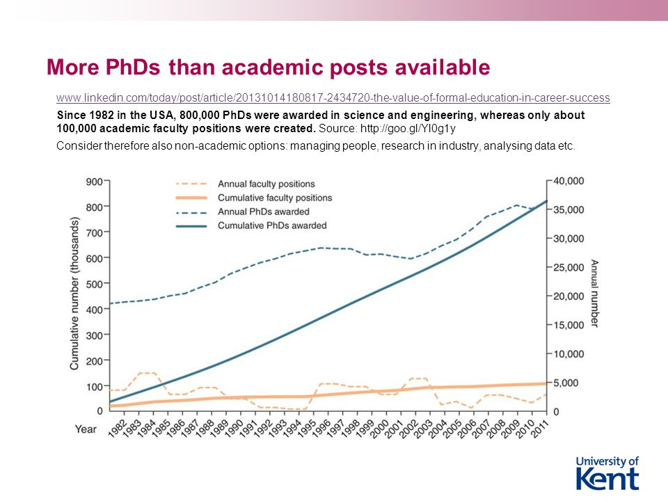 More PhDs than academic posts available