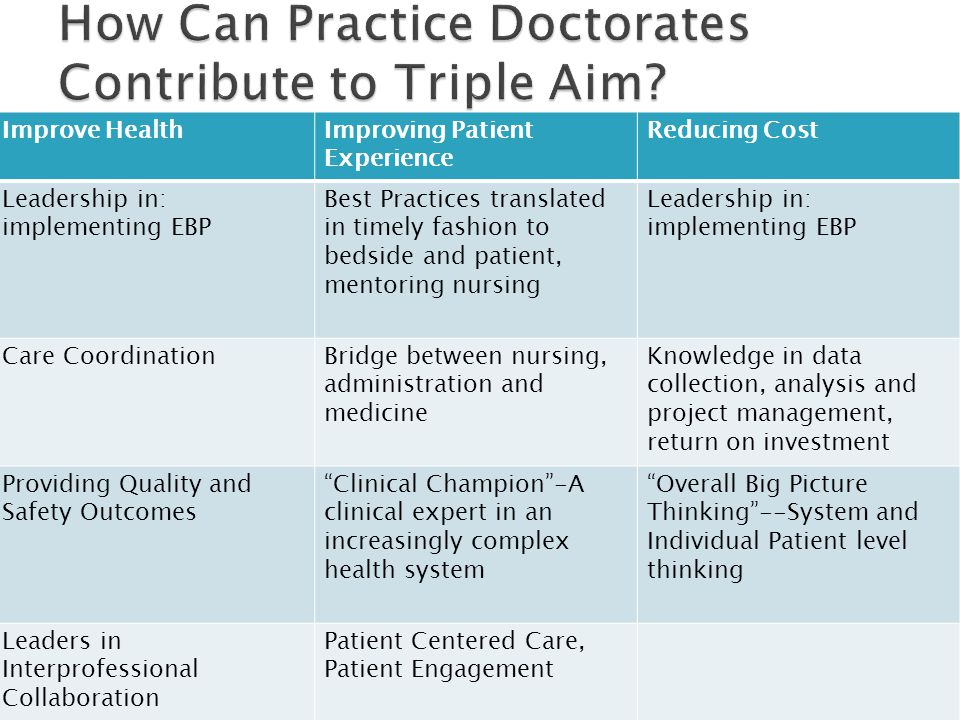 How Can Practice Doctorates Contribute to Triple Aim