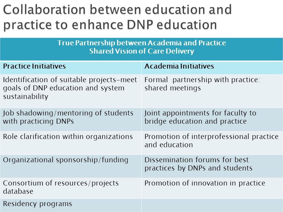 Collaboration between education and practice to enhance DNP education