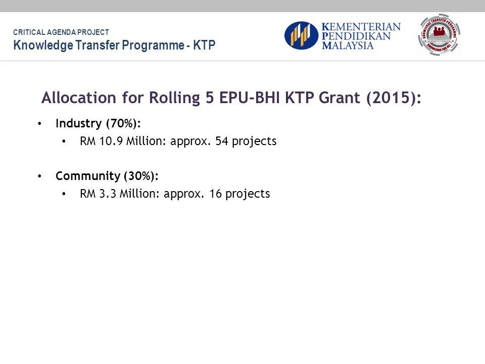 Allocation for Rolling 5 EPU-BHI KTP Grant (2015):