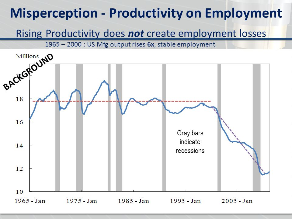 Misperception - Productivity on Employment