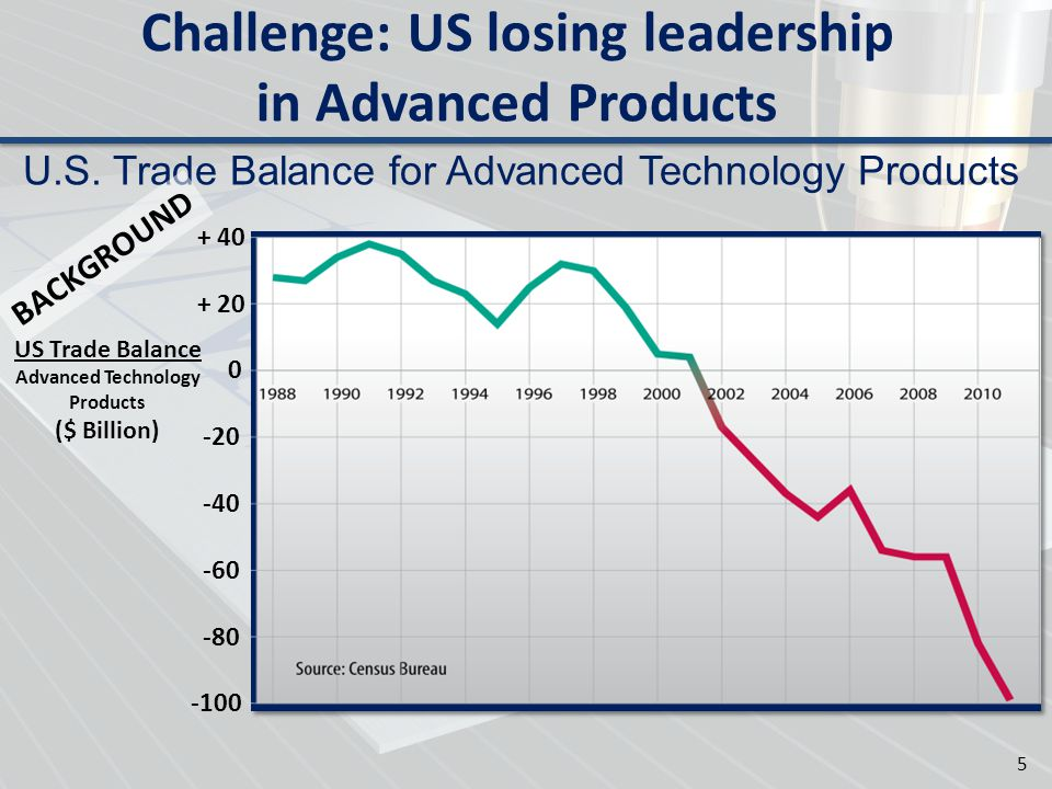 Challenge: US losing leadership in Advanced Products