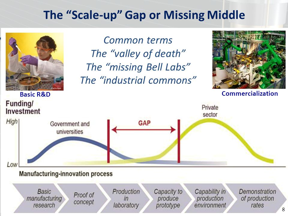 The Scale-up Gap or Missing Middle