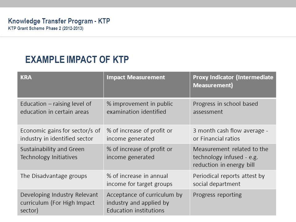 EXAMPLE IMPACT OF KTP Knowledge Transfer Program - KTP KRA