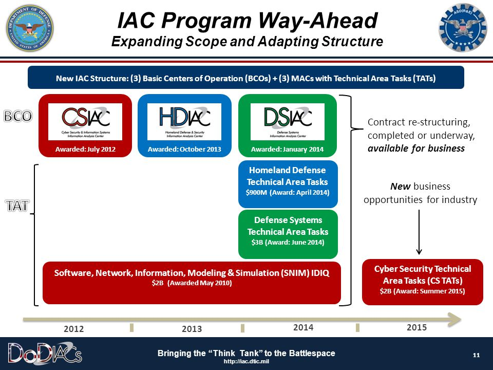 IAC Program Way-Ahead BCO TAT Expanding Scope and Adapting Structure