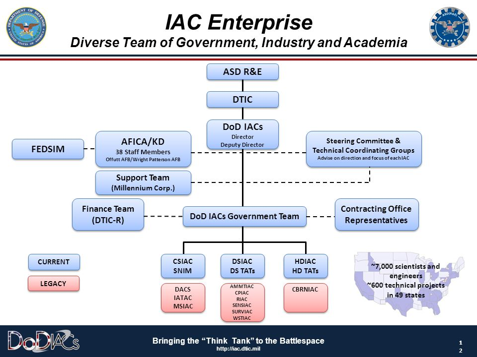 IAC Enterprise Diverse Team of Government, Industry and Academia
