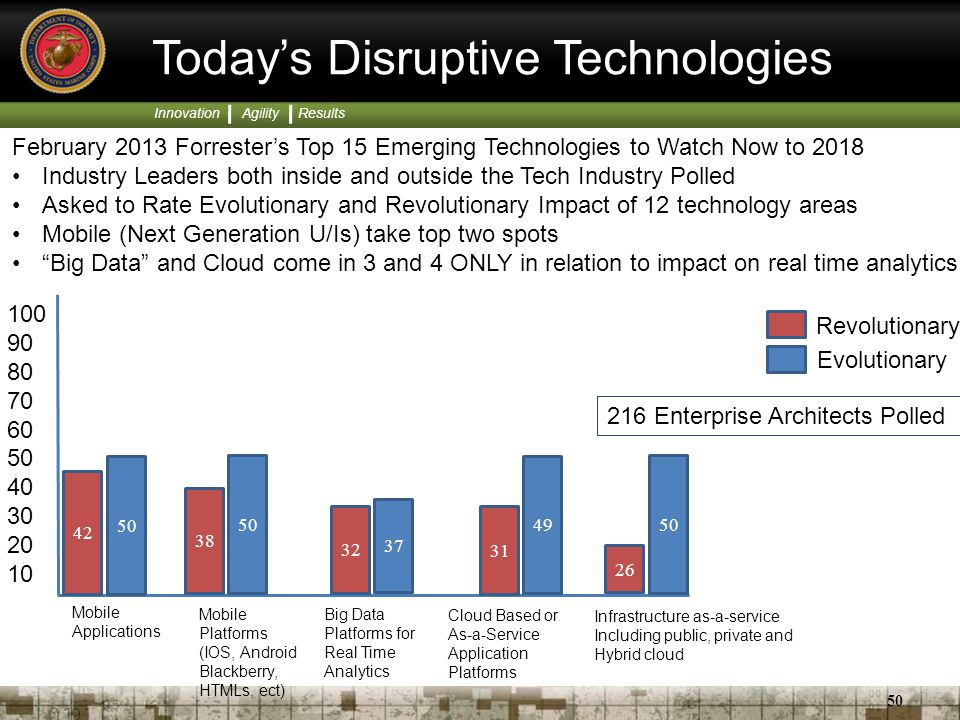 Today's Disruptive Technologies