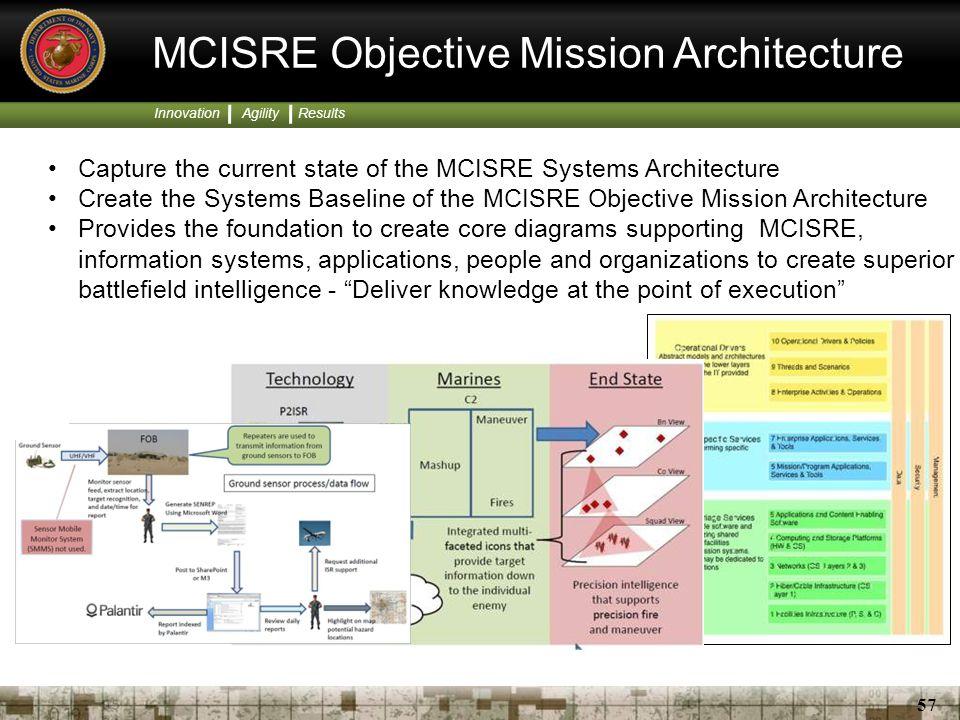 MCISRE Objective Mission Architecture