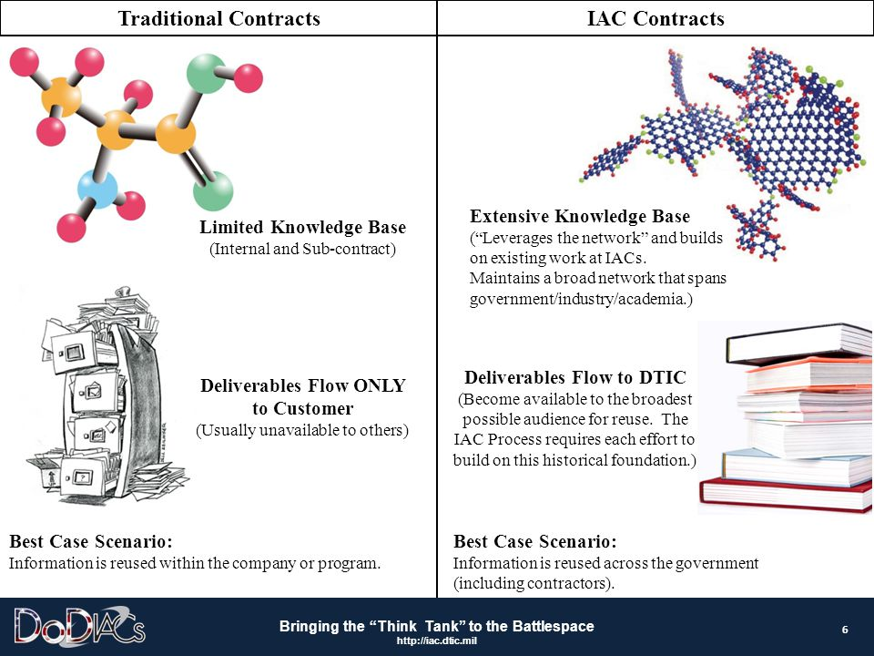 Traditional Contracts IAC Contracts