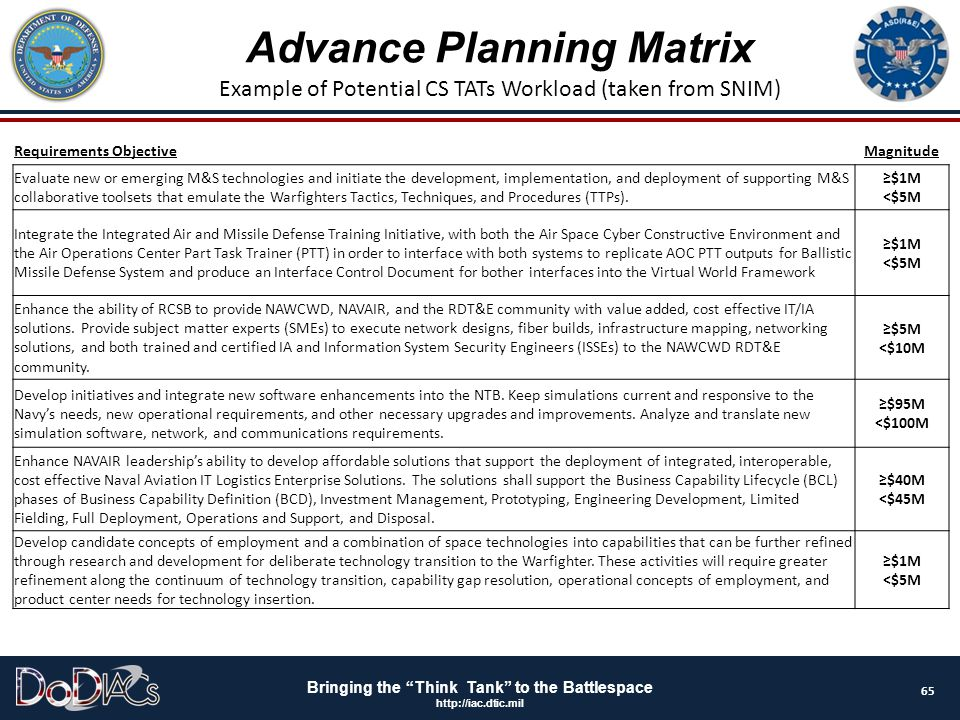 Advance Planning Matrix Example of Potential CS TATs Workload (taken from SNIM)