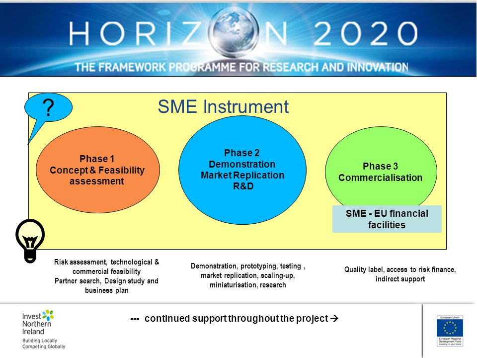 SME Instrument L Phase 2 Demonstration Phase 1 Market Replication