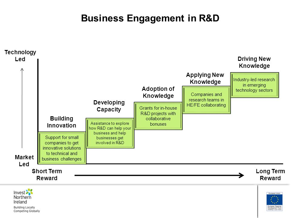 Business Engagement in R&D Applying New Knowledge